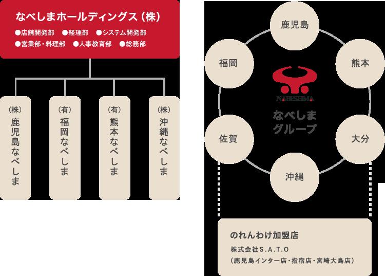 なべしまホールディングス(株)